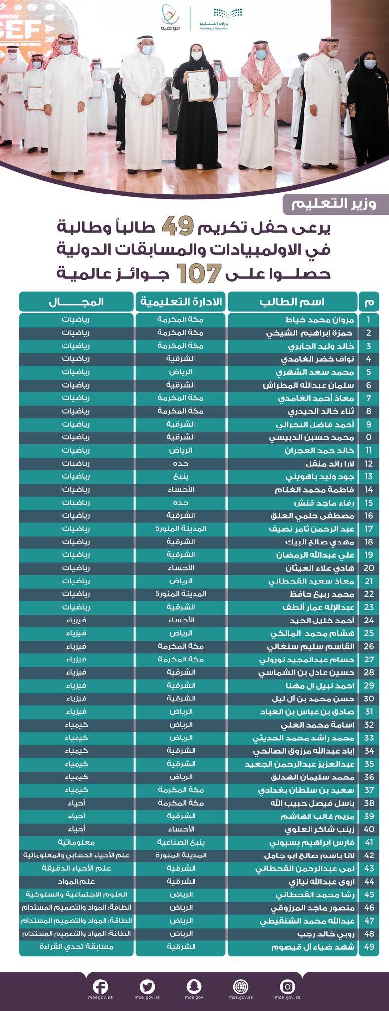 FBFmDdAXoAMsFg9 - وزير التعليم يكريم 49 طالباً وطالبة حصلوا على جوائز عالمية .. التفاصيل هنا !!